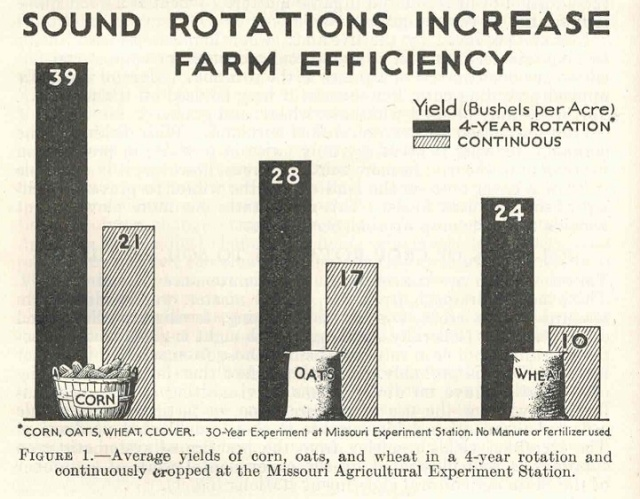 "Image scanned from 1938 USDA Yearbook of Agriculture ""Soils and Men"" - Article: ""Crop Rotation"" by Clyde Leighty"